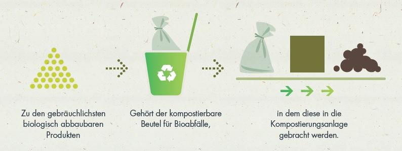 Was ist Kompostierbarkeit