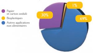 Grafico carta fr