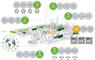 100% energia green alle imprese, accordo Unicredit-Officinae Verdi