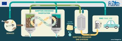 Biocombustibili di seconda generazione per i trasporti del futuro