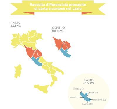 Raccolta di carta e cartone, è il Lazio a trainare la crescita del Centro Italia